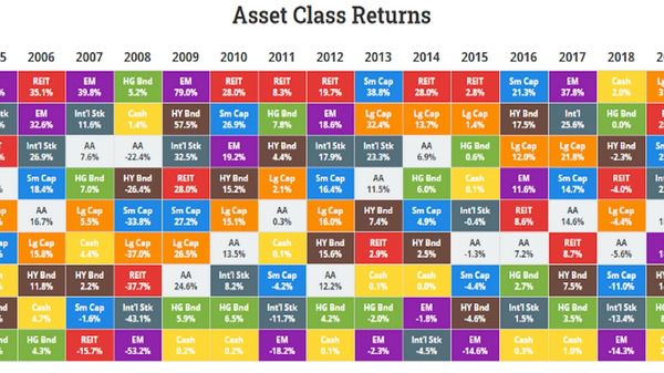 An asset class return quilt that shows returns for various asset classes.