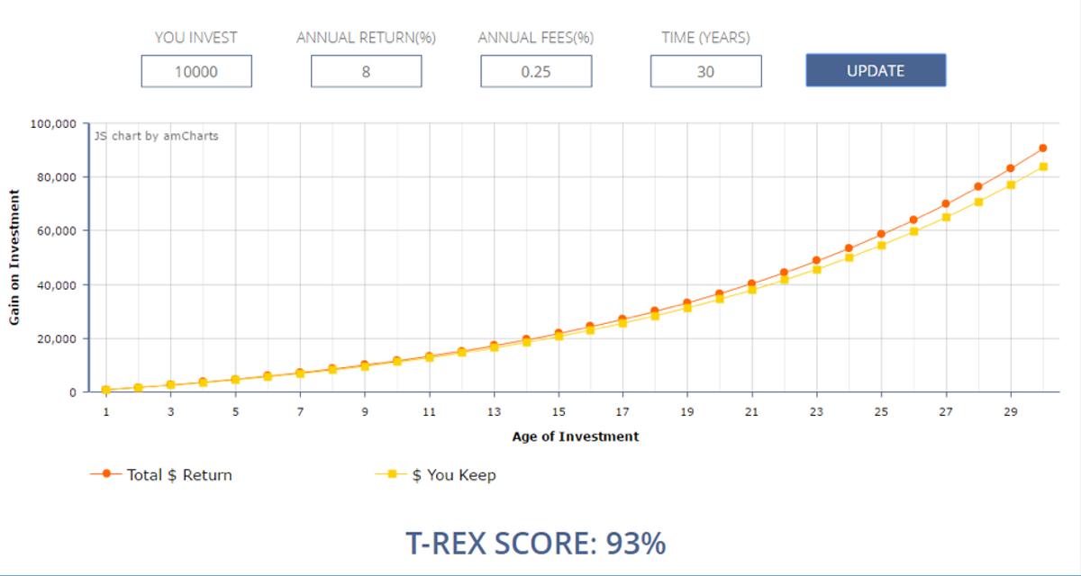 T-Rex Score Example 1
