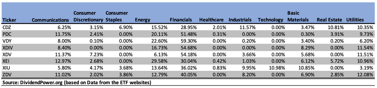 Sector diversification of high dividend ETFs in Canada