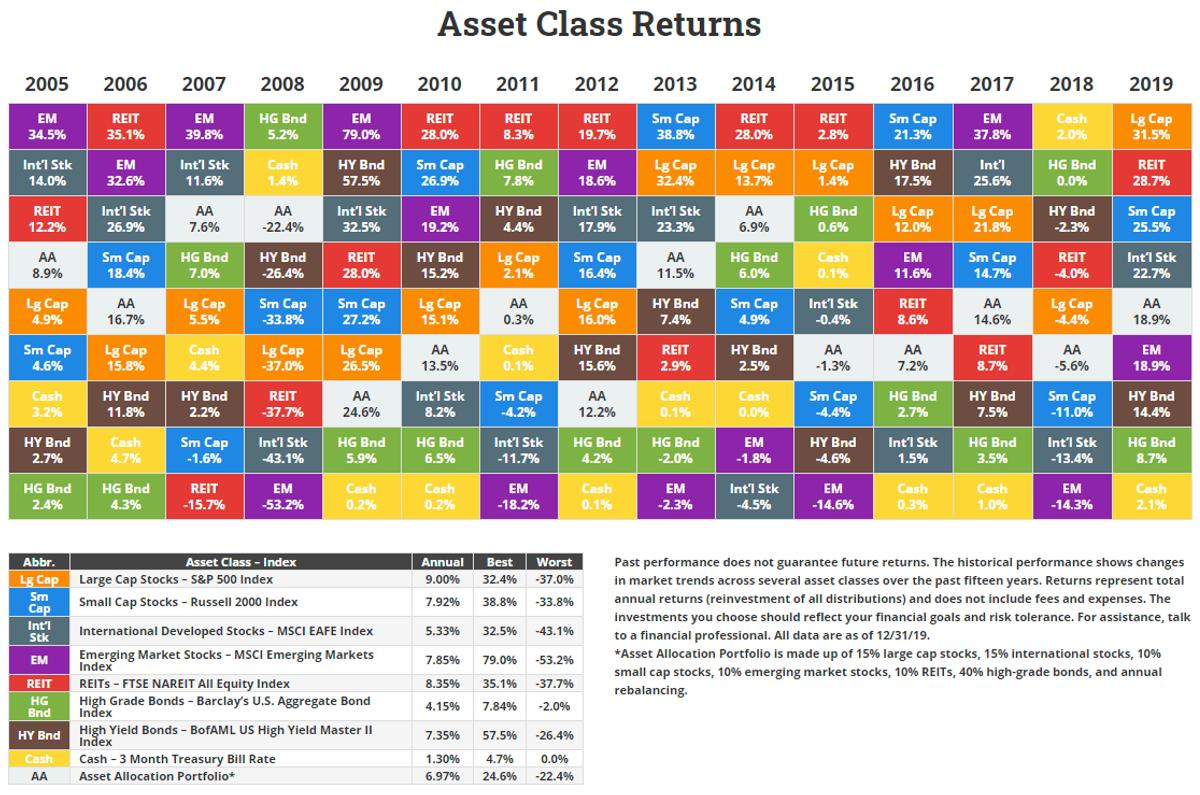 An asset class return table.