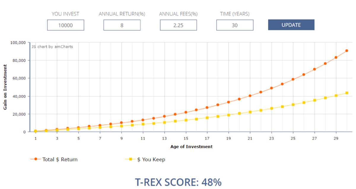 T-Rex Score Example 2