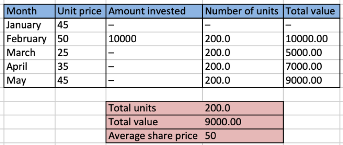 A table displaying person A's returns using lump sum investing