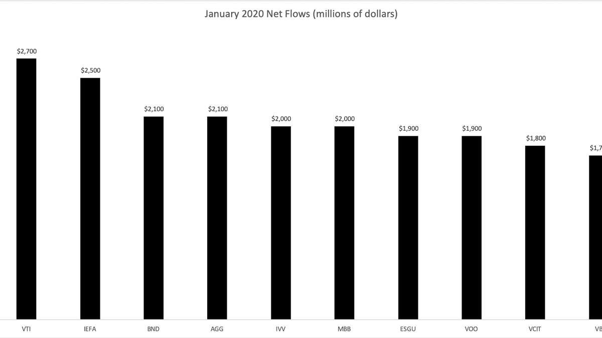 January 2020 ETF Flows