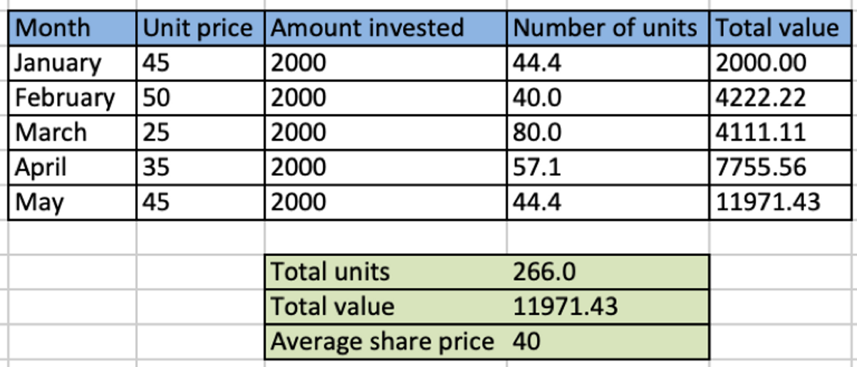 A table displaying person B's returns using dollar-cost averaging