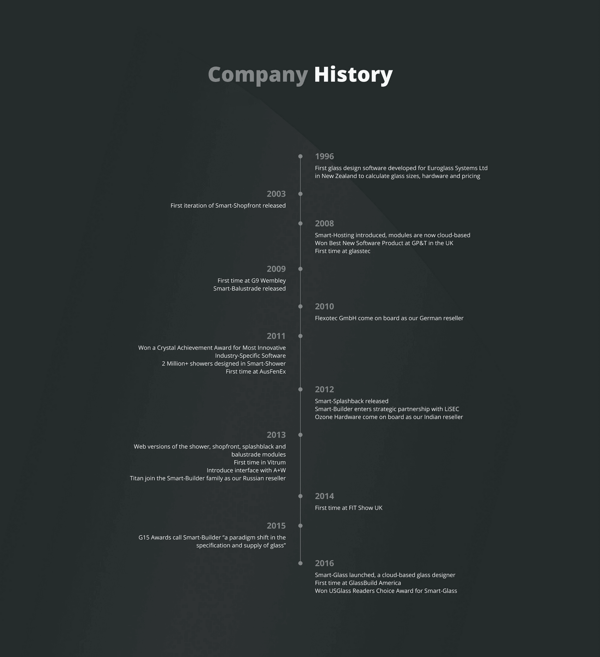 Smart Builder Company History - making great glass software for over 20 years