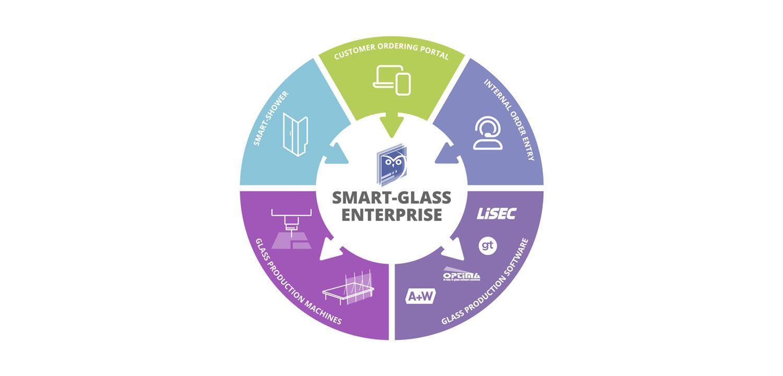 Software for glass processors - Smart Glass Enterprise