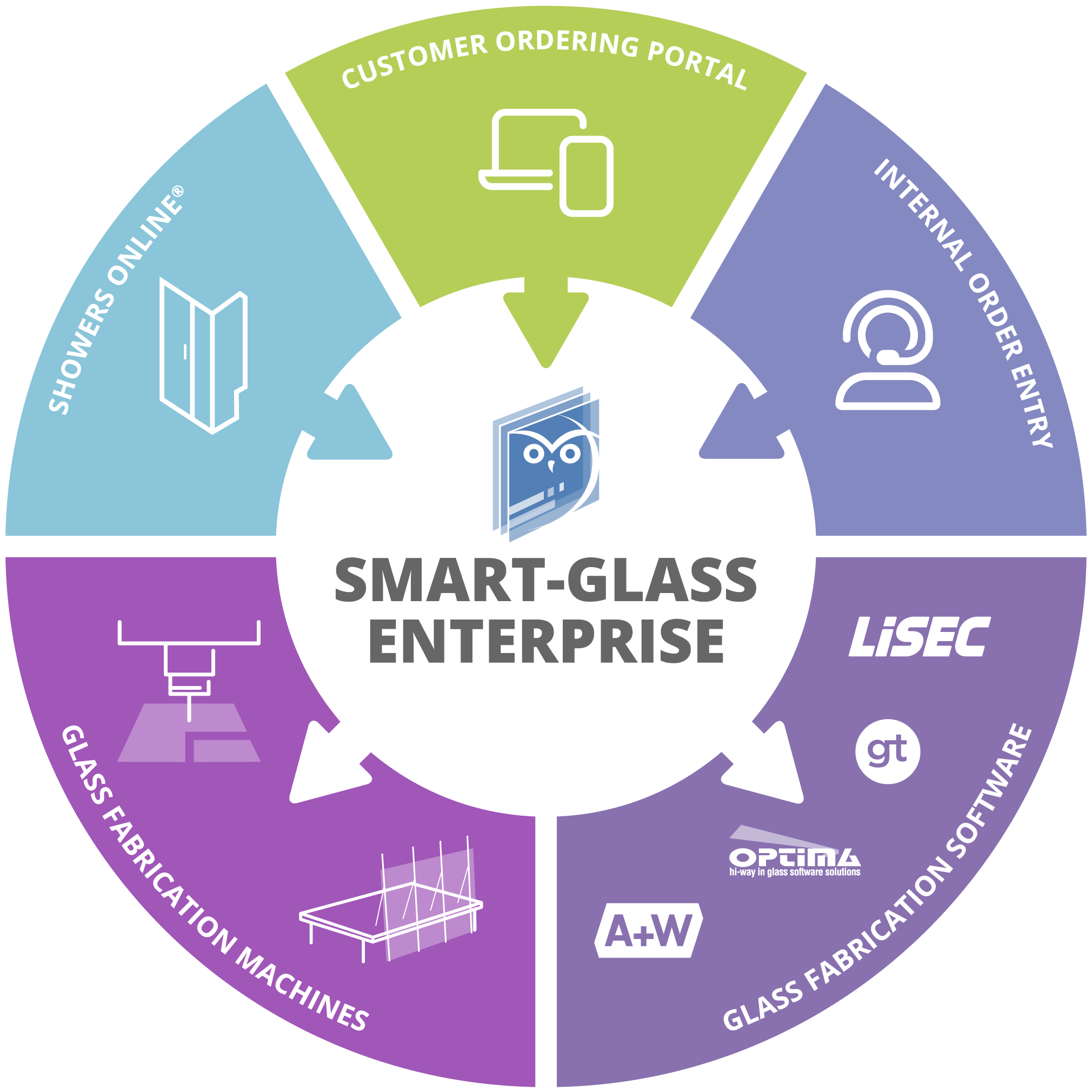 Glass manufacturing software