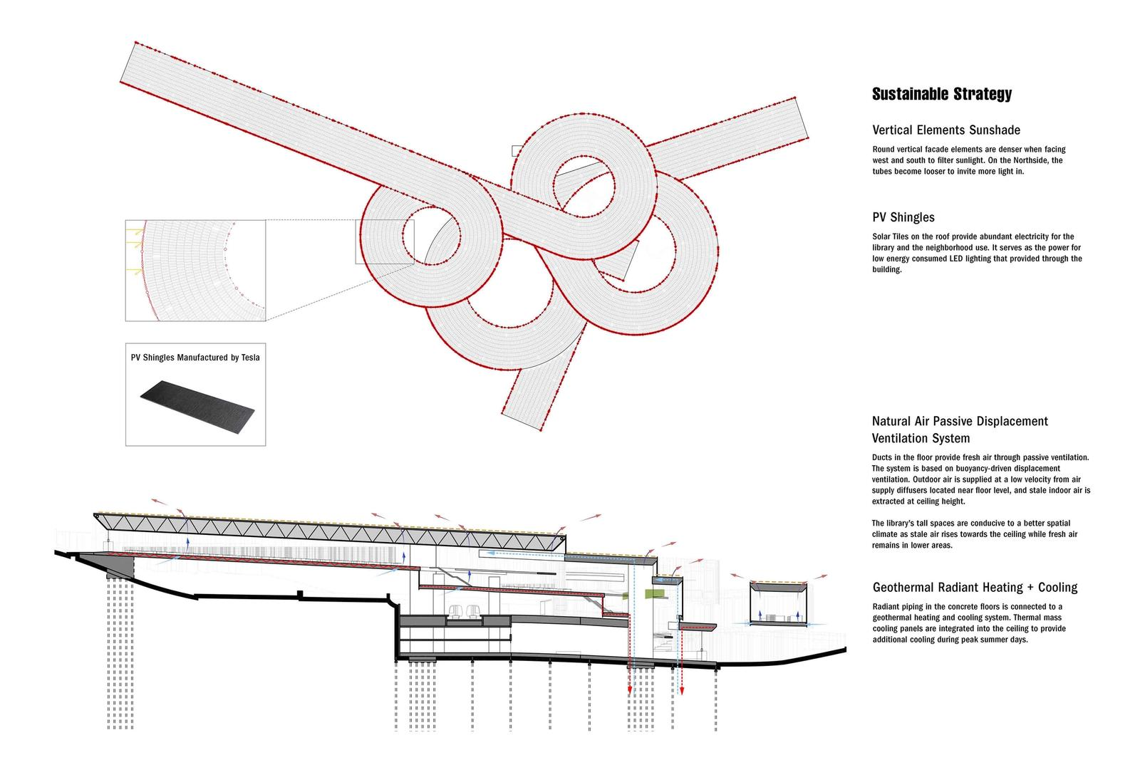 Outer Mission Ramp Library - Sustainability Diagram
