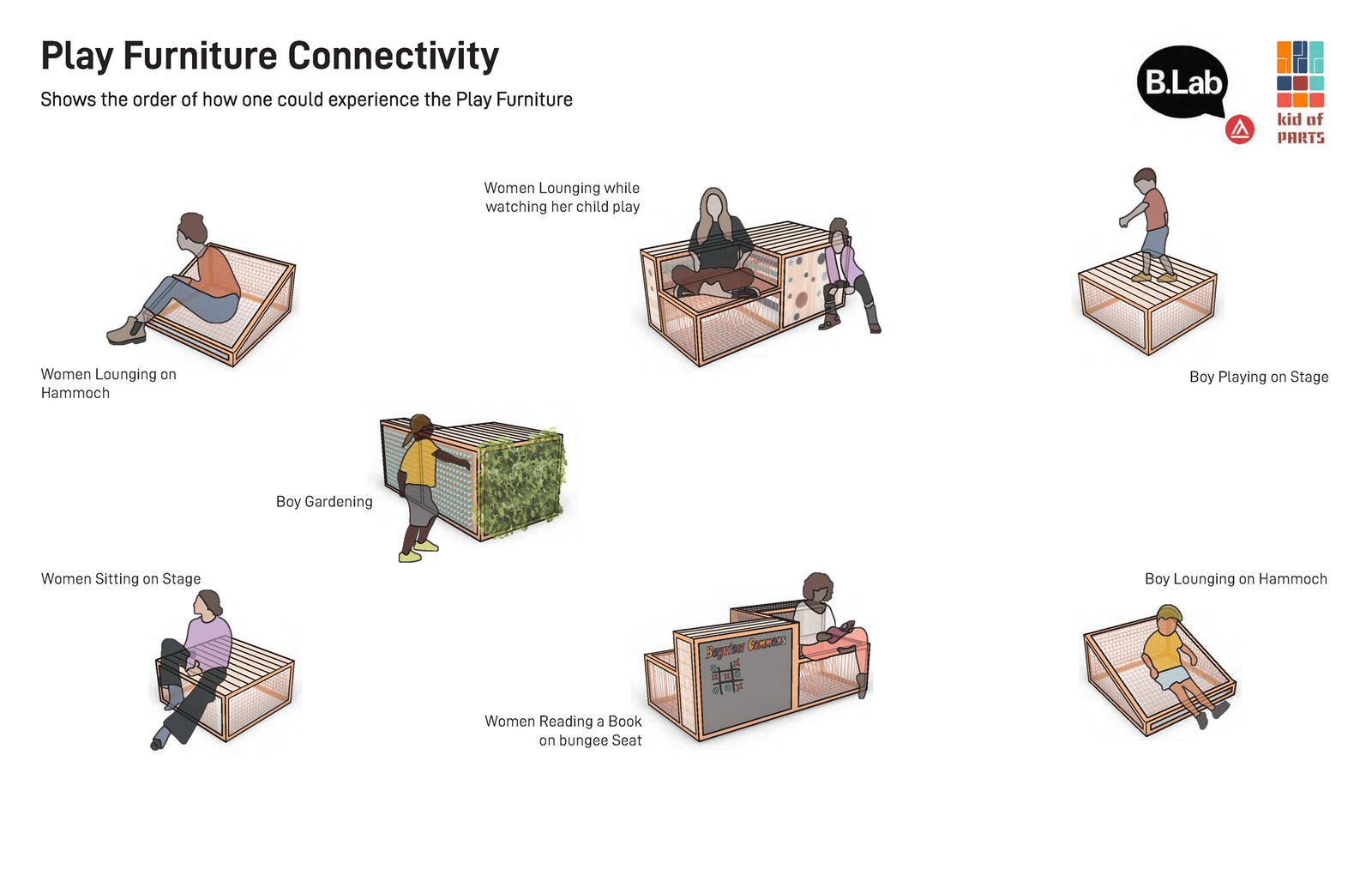 Play Furniture Connectivity Diagram