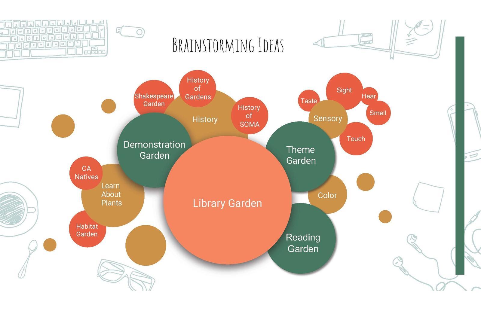 Library Garden for 601 Brannan Street Site 9