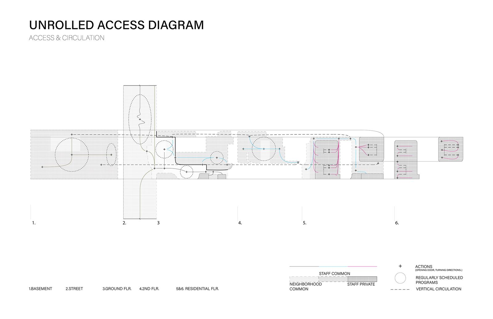 Unrolled Access Diagram