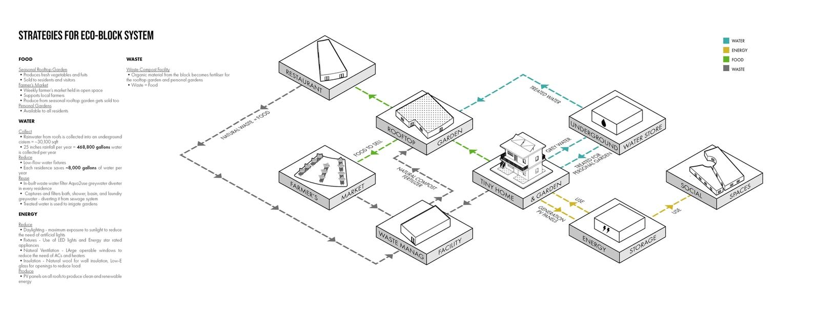 Eco-Block - System strategies