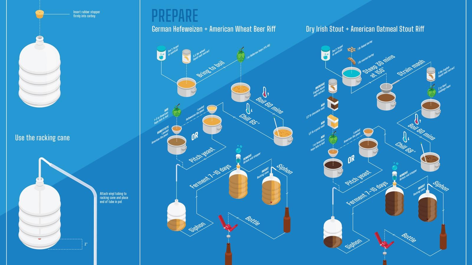 Blue Pint process visualization