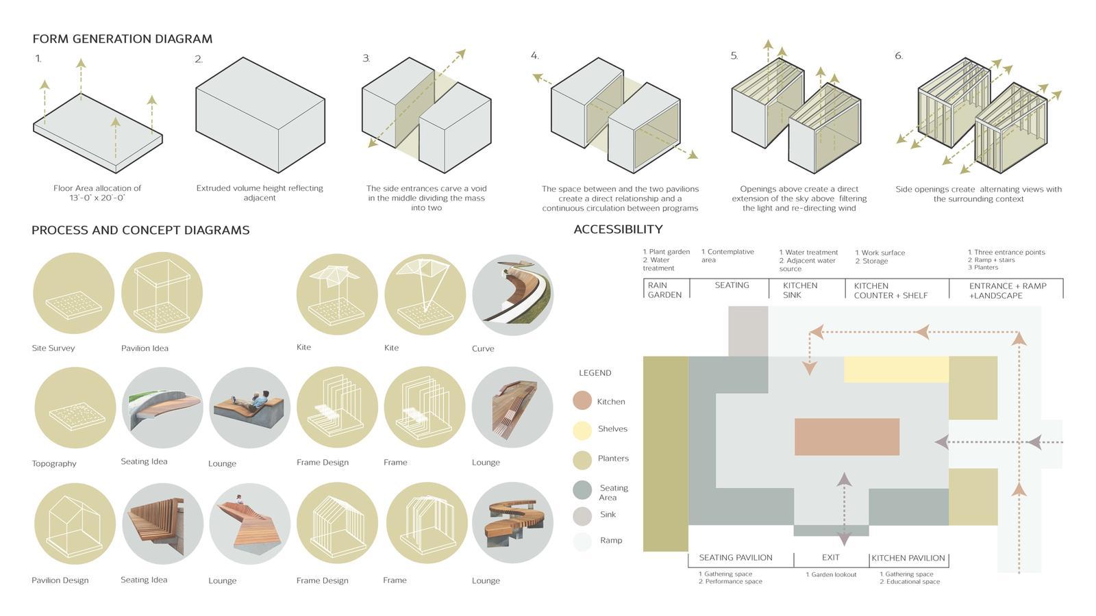 Form Generation Diagram, Process diagram and accessibility diagram