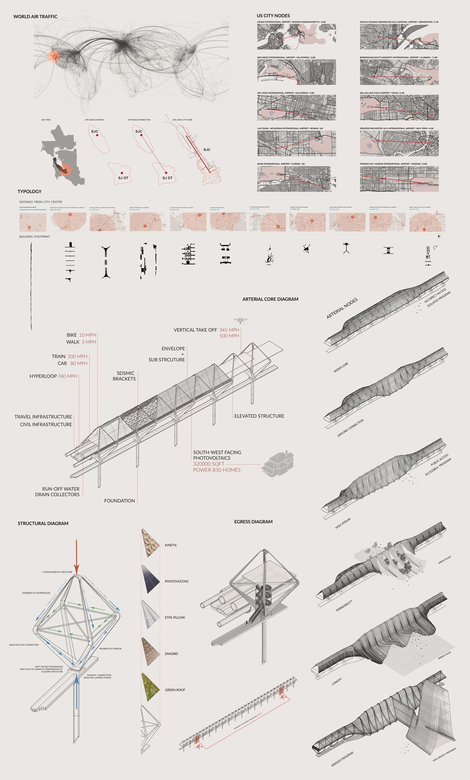 Dana Kaddouh Aviopolis - Concept and Functional Diagrams