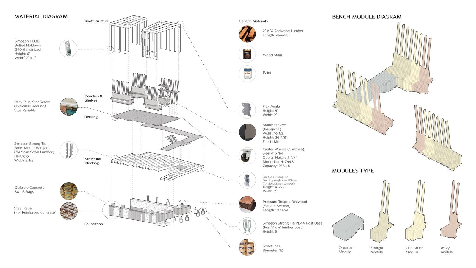 Diagrams of Materials, Bench Modules, and Module Types