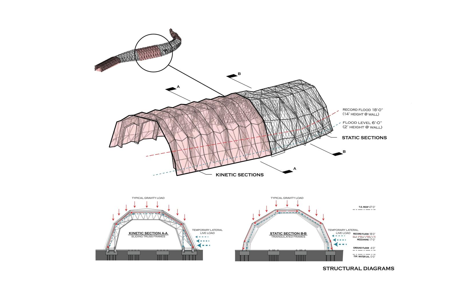 Structural Diagrams