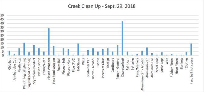 Creek Clean Up Chart