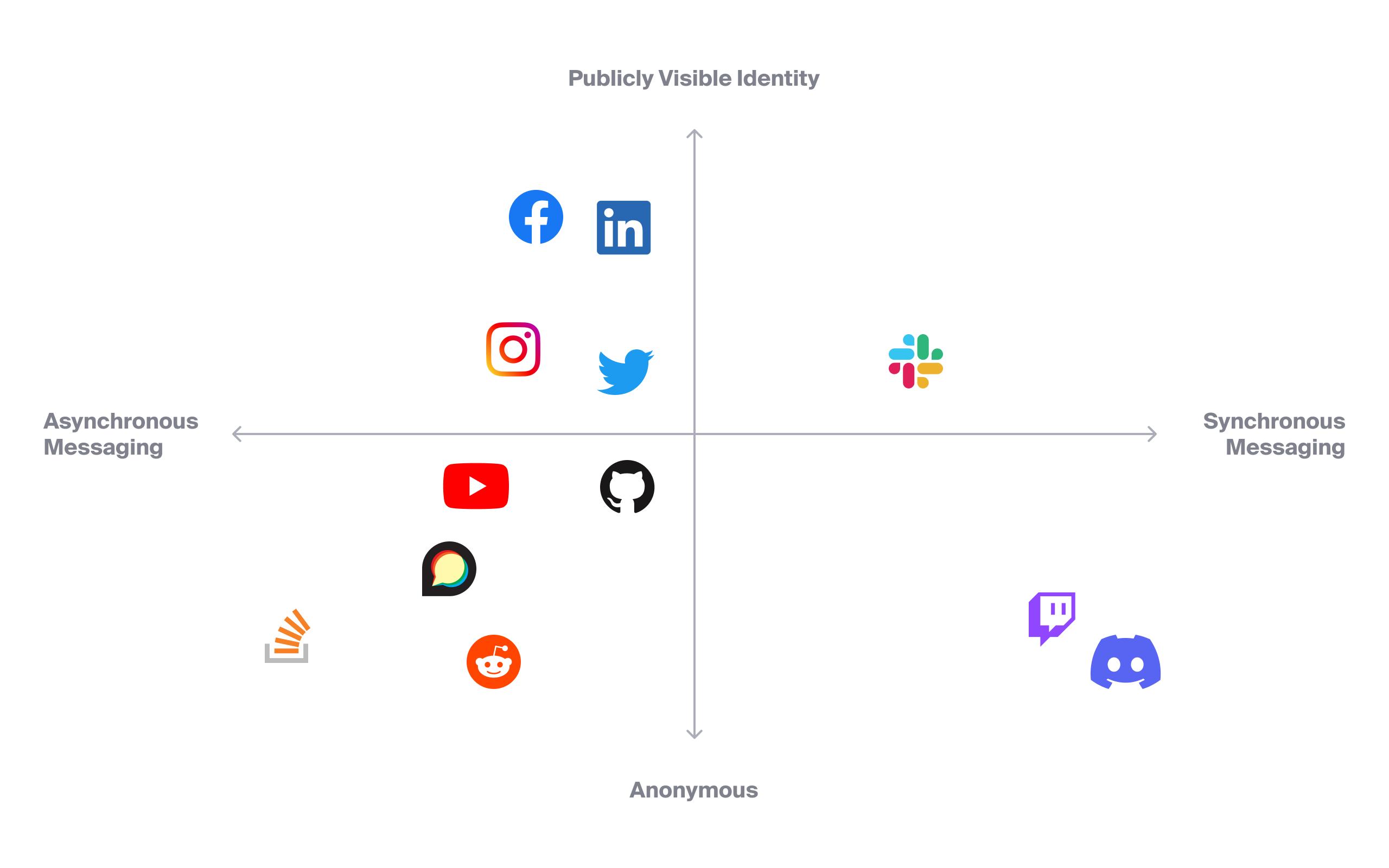 community platform selection visualization