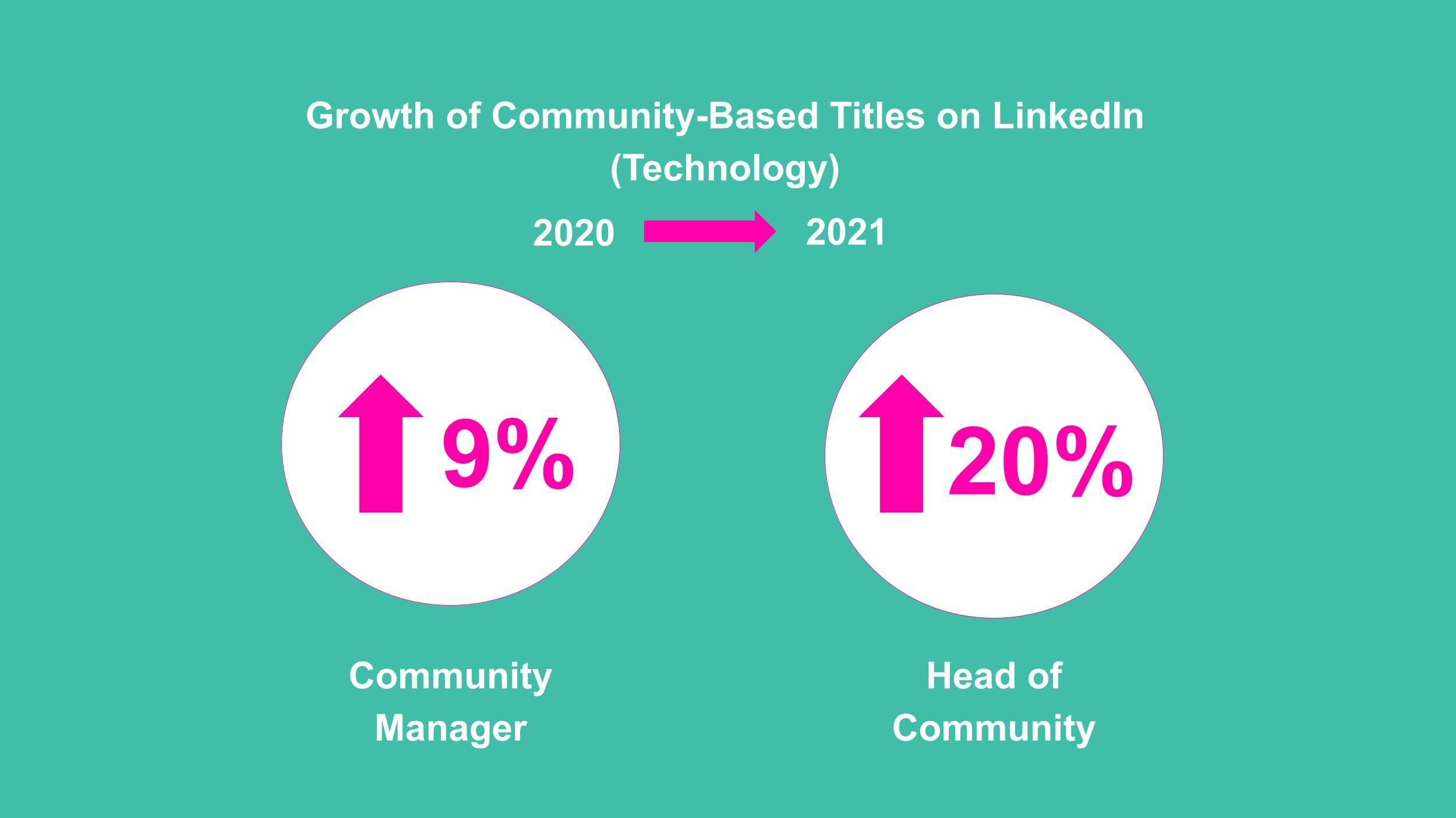 Growth of Community-Based Titles on LinkedIn(Technology)