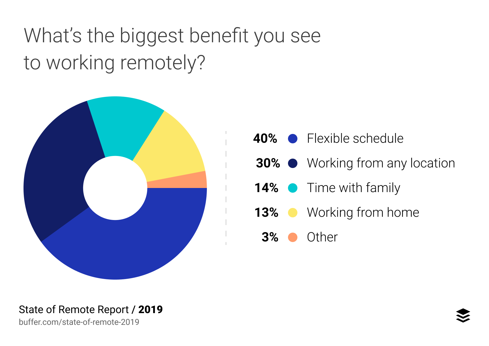 Chart showing biggest benefit of working remotely
