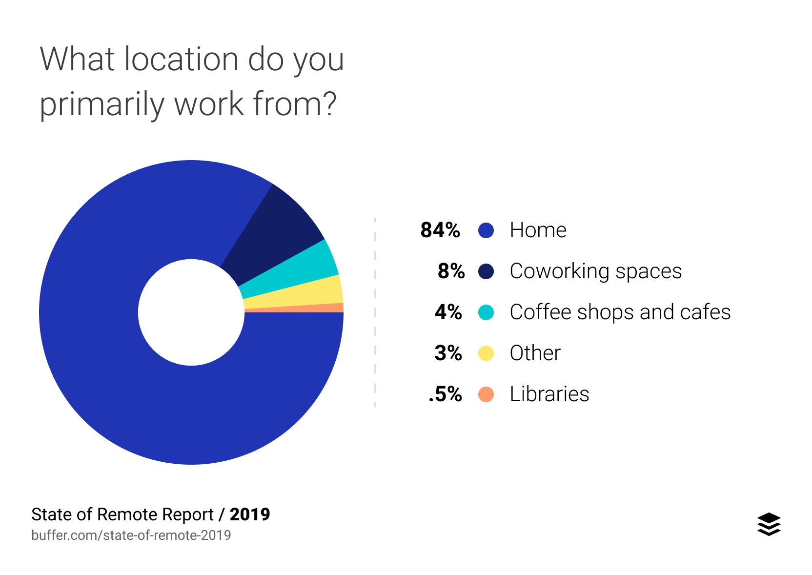 Chart showing the primary working location for remote workers