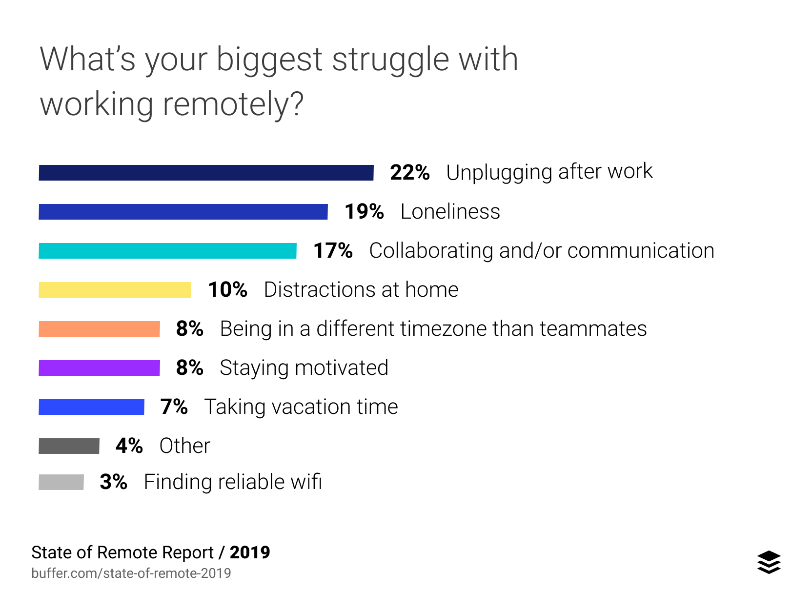 Chart showing the challenges faced by remote workers