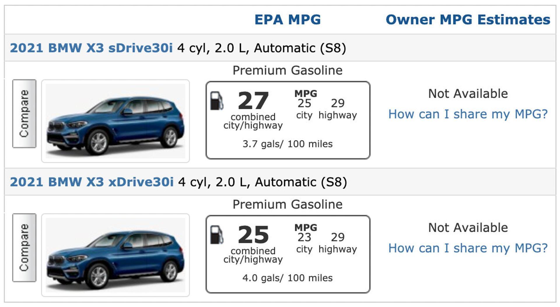 BMW X3 fuel economy numbers