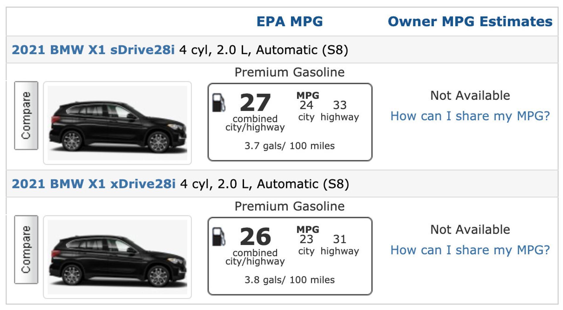 BMW X1 fuel economy numbers