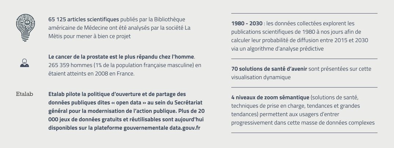 Infographie projet Dataviz, datavisualisation dynamique
