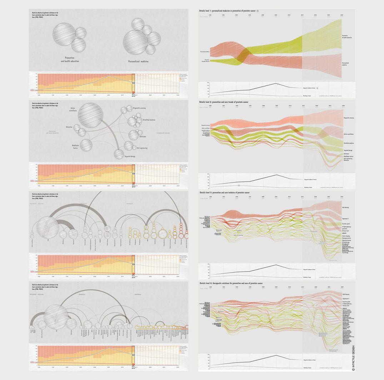 Esquisse d'une interface de data visualisation en santé, wireframing