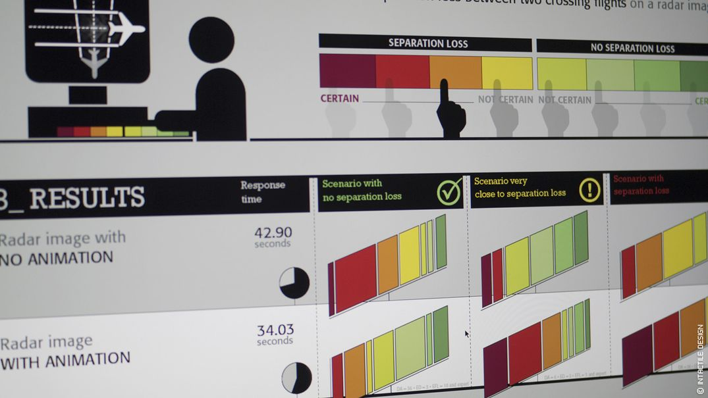 Recherche design interfaces ATC