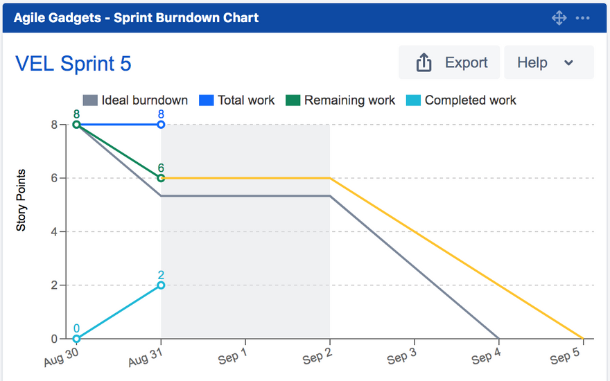 Atlassian burndown chart