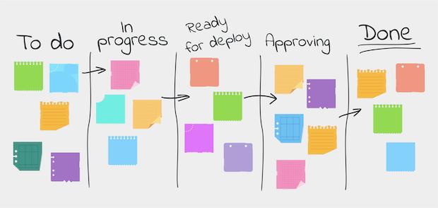 Diagram showing a Kanban framework