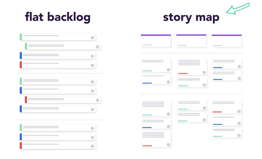 Flat Backlog to Story Map