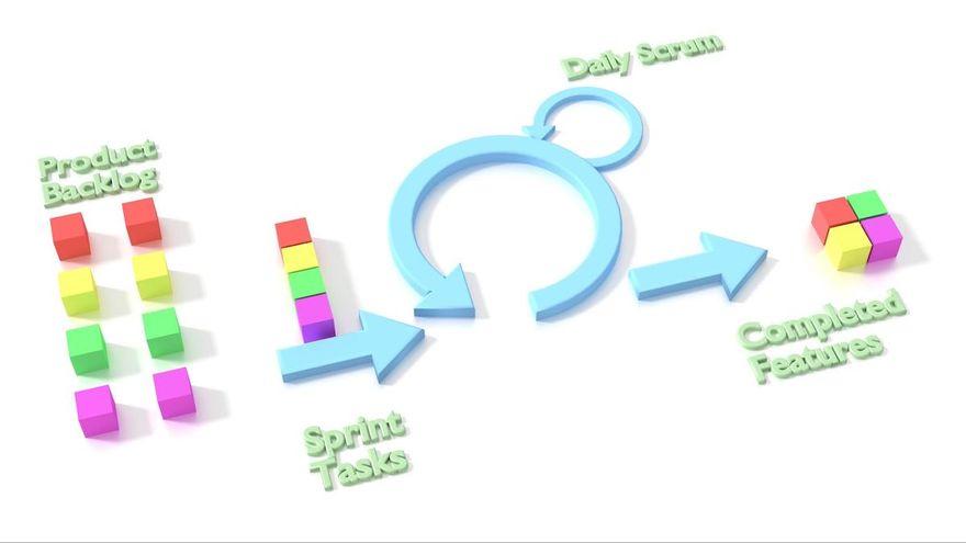 learn agile: agile framework