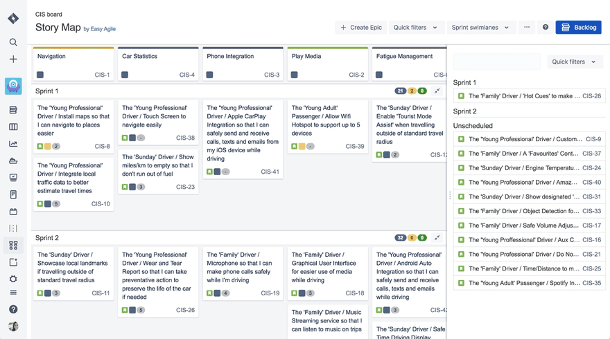 A screenshot of Easy Agile User Story Maps is shown for a car media/controls system. Stories are mapped to epics, including navigation, car statistics, phone integration, play media, and fatigue management. They're split across Sprint 1 and Sprint 2, with a backlog of unscheduled items on the right.