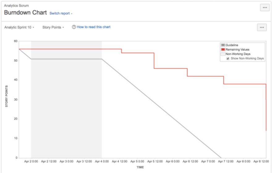 screenshot of sprint burndown chart