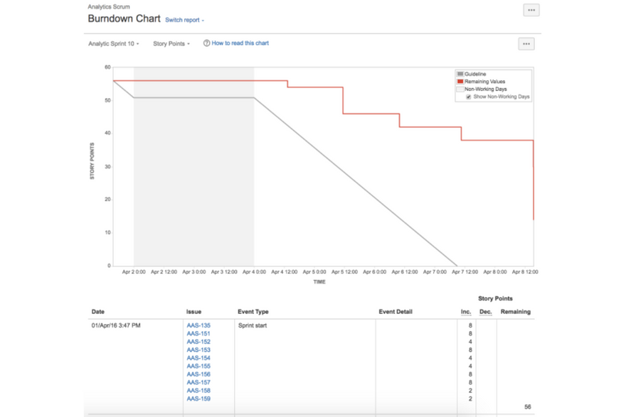 Agile story points: Example of a burndown chart