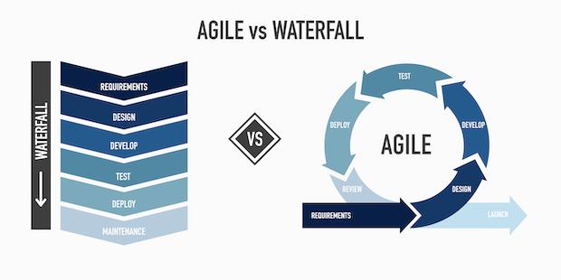 agile software development life cycle: Diagram of agile vs waterfall product development model