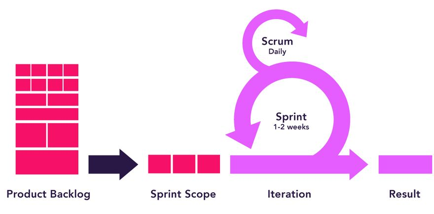 Scrum Framework diagram shows when and how scrum teams can implement PI Planning