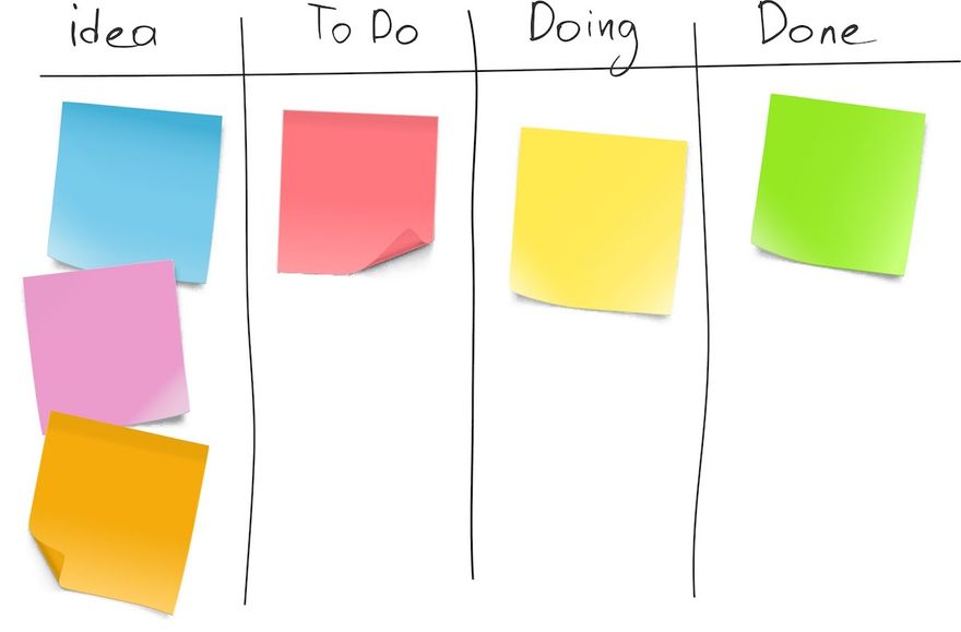 Kanban vs. Scrum: A Kanban board with colorful sticky notes