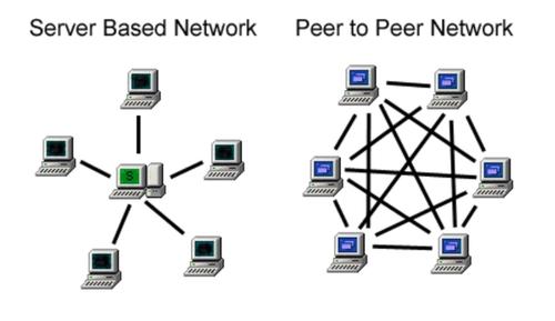 Server vs Peer network example