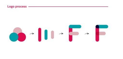 """Viser evolusjonen til Frifondlogoen, fra tre sirkler til tre striper som sammen lager formen til en """"F""""."""