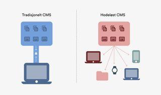 """Illustrasjon av tradisjonelt CMS og hodeløst eller """"headless"""" CMS. Viser at tradisjonelle CMS er låst til en nettside, mens et hodeløst CMS kan brukes av flere ulike nettsider og apper."""