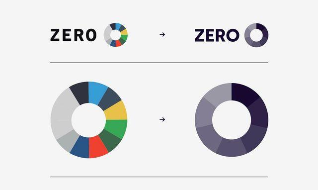 Sammenligning av gammel og ny ZERO logo. Den forrige er et hjul med fargerike striper –mens den nye er ensfarget og gradert hjul.