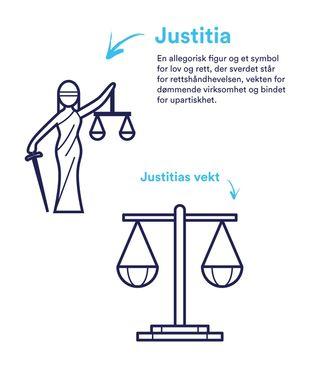 Illustrasjon av Justitia: En allegorisk figur og et symbol for lov og rett, der sverdet står for rettshåndhevelsen, vekten for udømmende virksomhet og bindet for upartiskhet. Det er også et eksempel på ikonet for justitias vekt