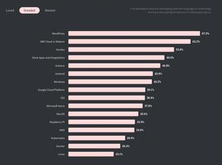 """Et screenshot fra undersøkelsen til Stack Overflow i 2020, som viser at Wordpress er på toppen av spørsmålet """"most dreaded platform"""", altså plattformen man ikke ønsker å bruke. Ved siden av stolten til Wordpress står det 67%"""