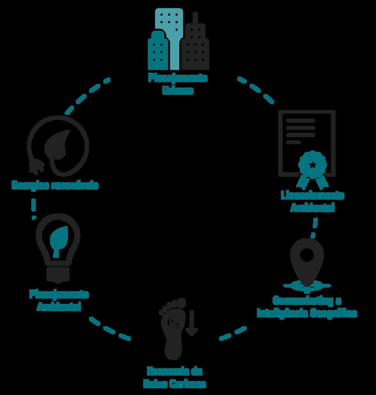 Diagrama mostrando os pilares dos serviços da MYR