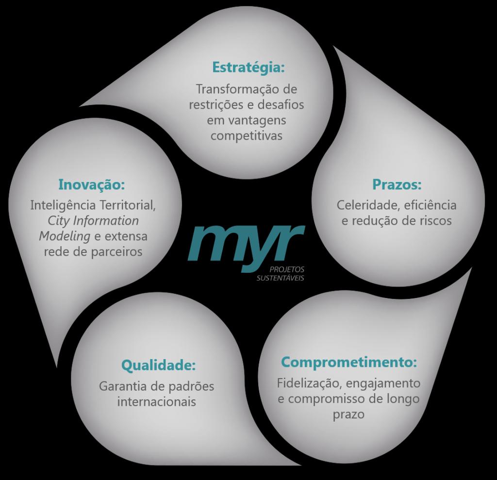 Diagram of MYR's differentials